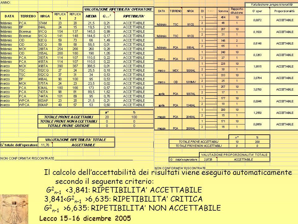 Lecco 15-16 dicembre 2005 Il calcolo dellaccettabilità dei risultati viene eseguito automaticamente secondo il seguente criterio: G 2 n-1 <3,841: RIPETIBILITA ACCETTABILE 3,841 6,635: RIPETIBILITA CRITICA G 2 n-1 >6,635: RIPETIBILITA NON ACCETTABILE