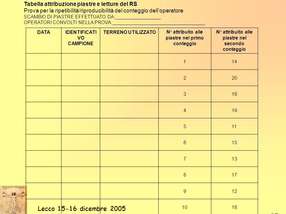 Lecco 15-16 dicembre 2005 Il Responsabile della sezione di Microbiologia Tabella attribuzione piastre e letture del RS Prova per la ripetibilità/ripro