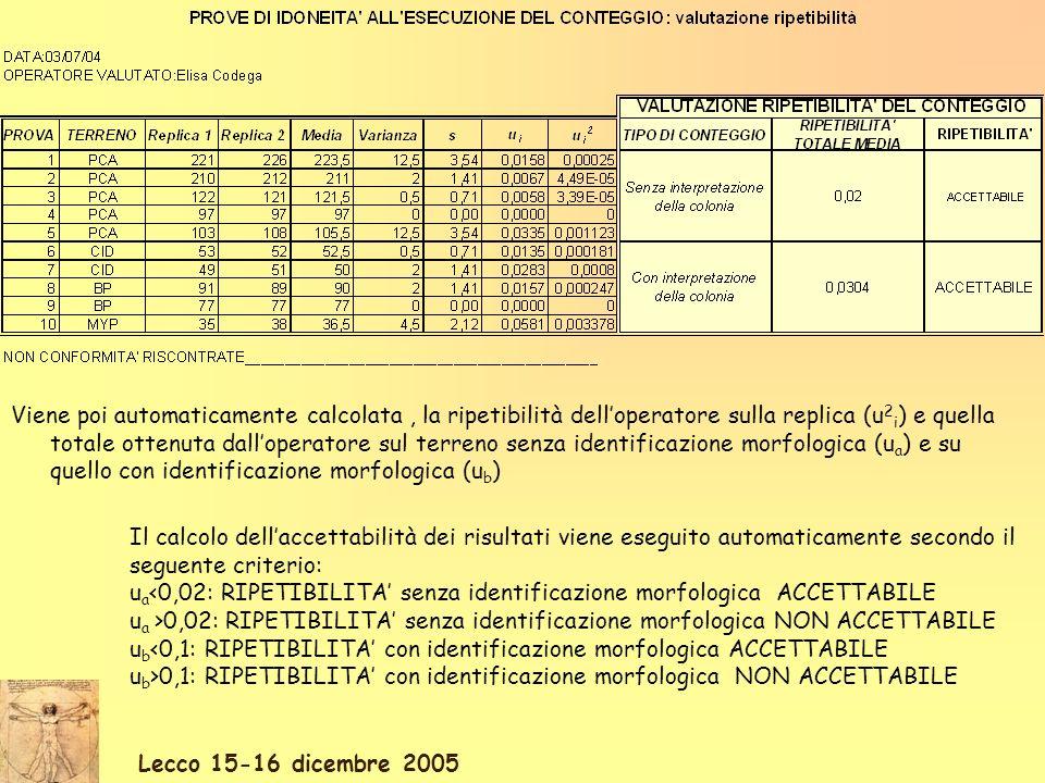 Lecco 15-16 dicembre 2005 Viene poi automaticamente calcolata, la ripetibilità delloperatore sulla replica (u 2 i ) e quella totale ottenuta dallopera