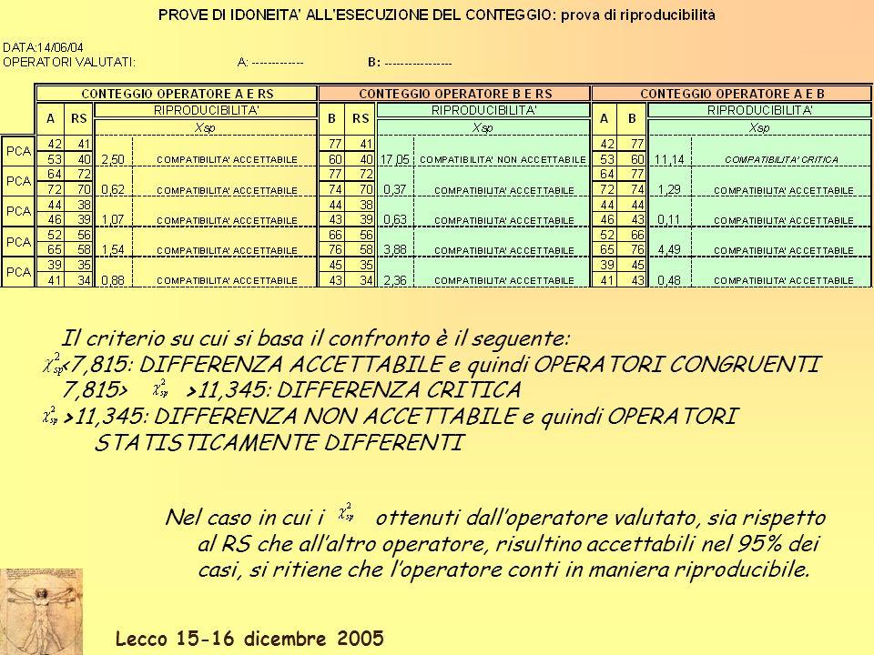 Il criterio su cui si basa il confronto è il seguente: <7,815: DIFFERENZA ACCETTABILE e quindi OPERATORI CONGRUENTI 7,815> >11,345: DIFFERENZA CRITICA >11,345: DIFFERENZA NON ACCETTABILE e quindi OPERATORI STATISTICAMENTE DIFFERENTI Nel caso in cui i ottenuti dalloperatore valutato, sia rispetto al RS che allaltro operatore, risultino accettabili nel 95% dei casi, si ritiene che loperatore conti in maniera riproducibile.