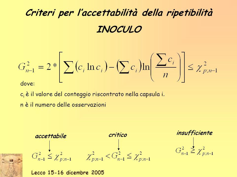 Lecco 15-16 dicembre 2005 Viene poi automaticamente calcolata, la ripetibilità delloperatore sulla replica (u 2 i ) e quella totale ottenuta dalloperatore sul terreno senza identificazione morfologica (u a ) e su quello con identificazione morfologica (u b ) Il calcolo dellaccettabilità dei risultati viene eseguito automaticamente secondo il seguente criterio: u a <0,02: RIPETIBILITA senza identificazione morfologica ACCETTABILE u a >0,02: RIPETIBILITA senza identificazione morfologica NON ACCETTABILE u b <0,1: RIPETIBILITA con identificazione morfologica ACCETTABILE u b >0,1: RIPETIBILITA con identificazione morfologica NON ACCETTABILE
