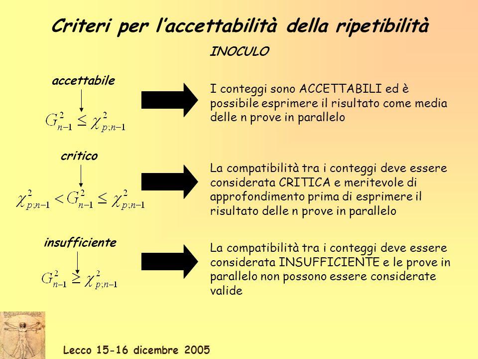 Lecco 15-16 dicembre 2005 Criteri per laccettabilità della proporzionalità INOCULO dove: C i sono la somma dei conteggi sullo stesso campione ai rispettivi rapporti di diluizione R i.