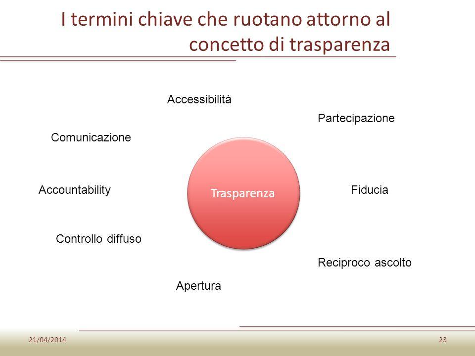I termini chiave che ruotano attorno al concetto di trasparenza 21/04/201423 Trasparenza Comunicazione Accessibilità Partecipazione Fiducia Reciproco
