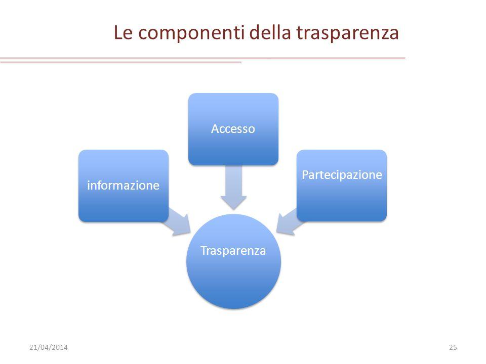 Le componenti della trasparenza 21/04/201425 Trasparenza informazioneAccesso Partecipazione