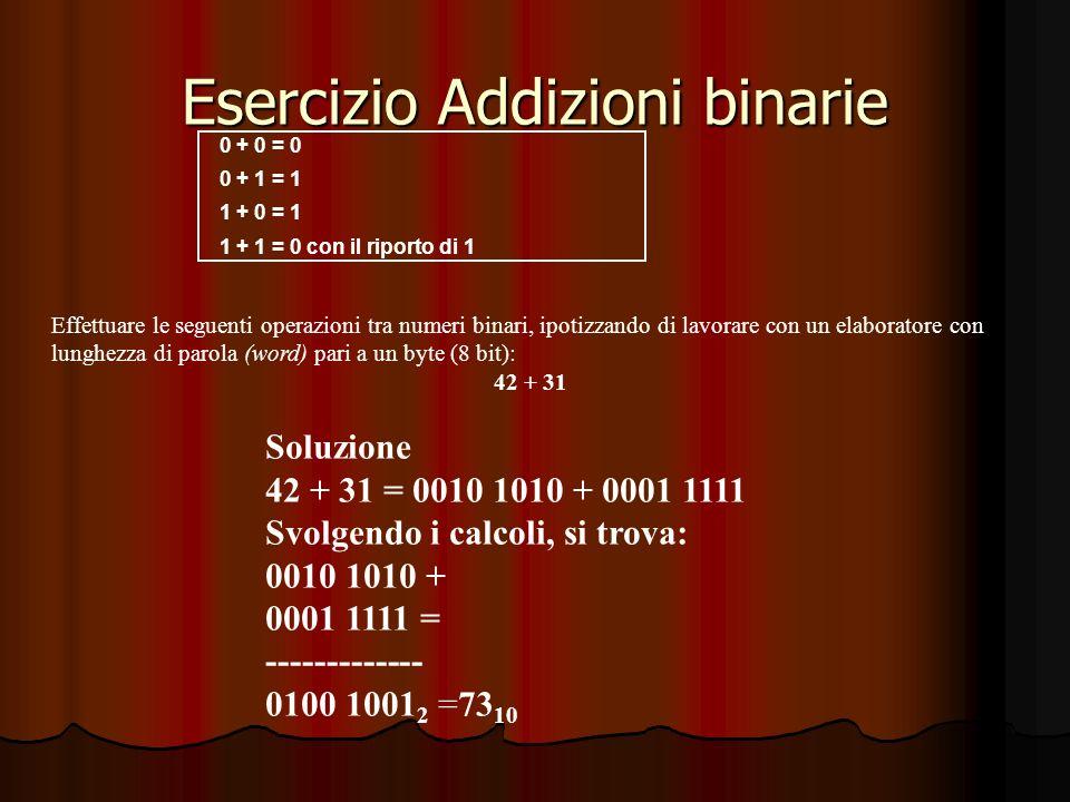 Esercizio Addizioni binarie 0 + 0 = 0 0 + 1 = 1 1 + 0 = 1 1 + 1 = 0 con il riporto di 1 Effettuare le seguenti operazioni tra numeri binari, ipotizzando di lavorare con un elaboratore con lunghezza di parola (word) pari a un byte (8 bit): 42 + 31 Soluzione 42 + 31 = 0010 1010 + 0001 1111 Svolgendo i calcoli, si trova: 0010 1010 + 0001 1111 = ------------- 0100 1001 2 =73 10