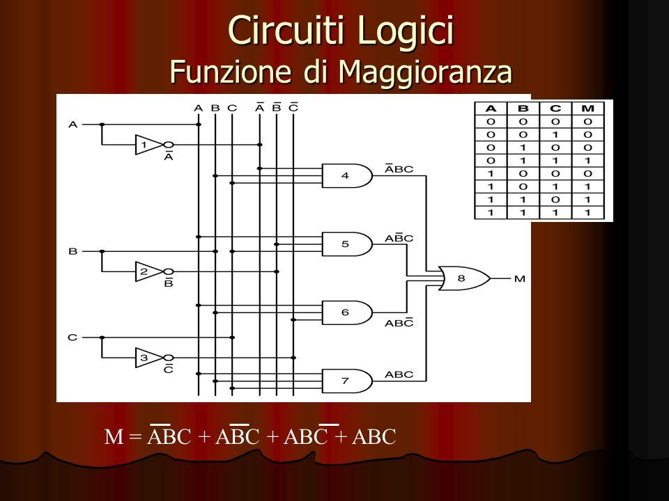 Circuiti Logici Funzione di Maggioranza M = ABC + ABC + ABC + ABC