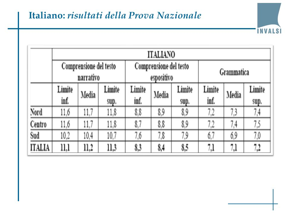 Italiano: risultati della Prova Nazionale