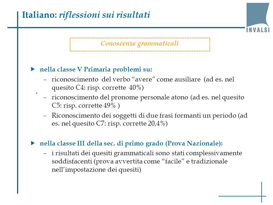 Italiano: riflessioni sui risultati Conoscenze grammaticali. nella classe V Primaria problemi su: –riconoscimento del verbo avere come ausiliare (ad e