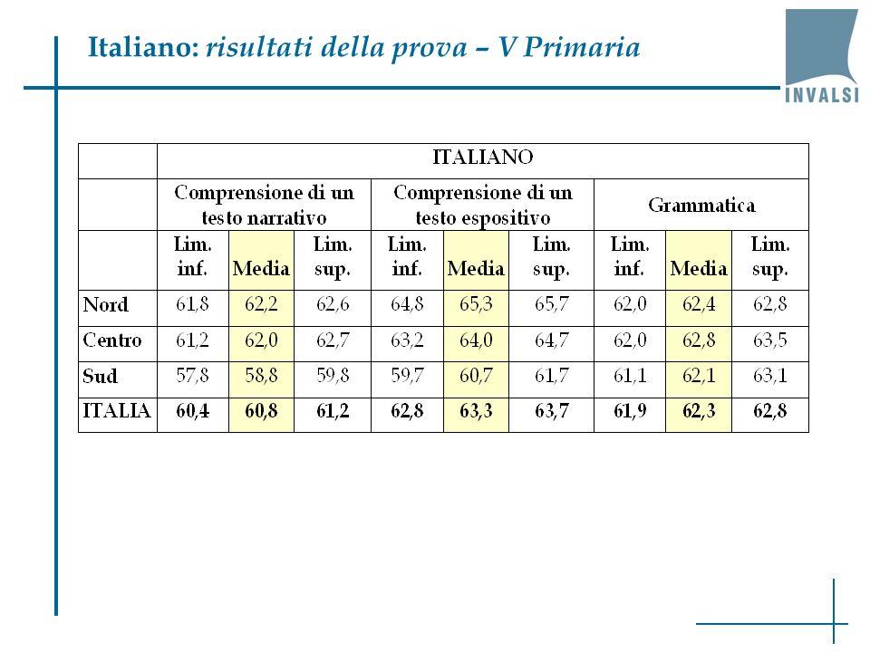 Italiano: risultati della prova – V Primaria