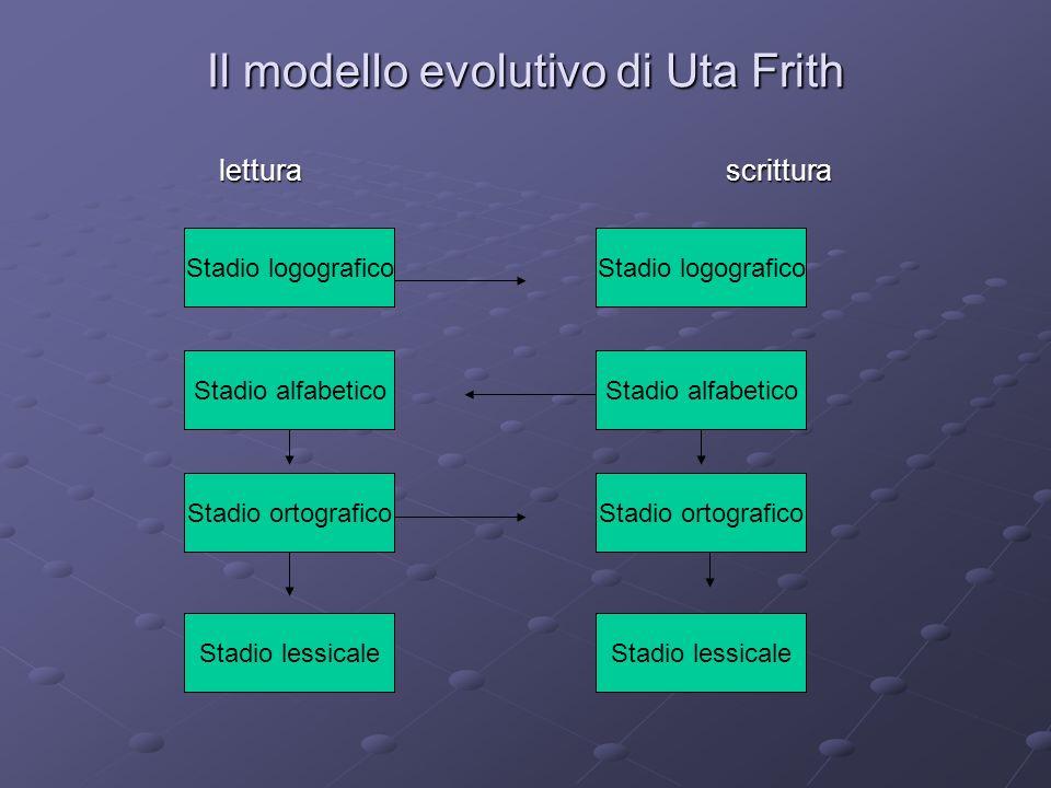 Il modello evolutivo di Uta Frith lettura scrittura Stadio alfabetico Stadio ortografico Stadio lessicale Stadio ortografico Stadio alfabetico Stadio