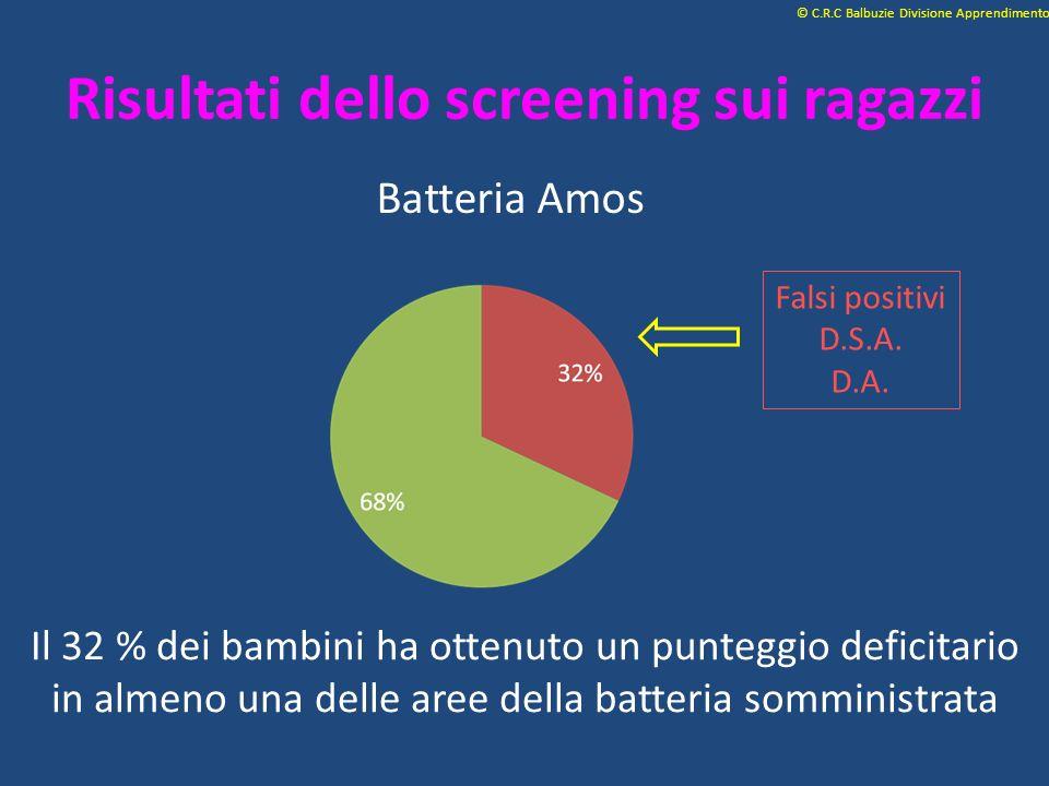 Risultati dello screening sui ragazzi Batteria Amos © C.R.C Balbuzie Divisione Apprendimento Il 32 % dei bambini ha ottenuto un punteggio deficitario