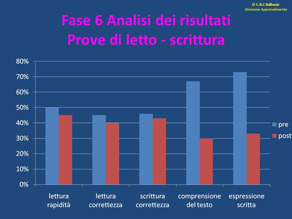 Fase 6 Analisi dei risultati Prove di letto - scrittura © C.R.C Balbuzie Divisione Apprendimento