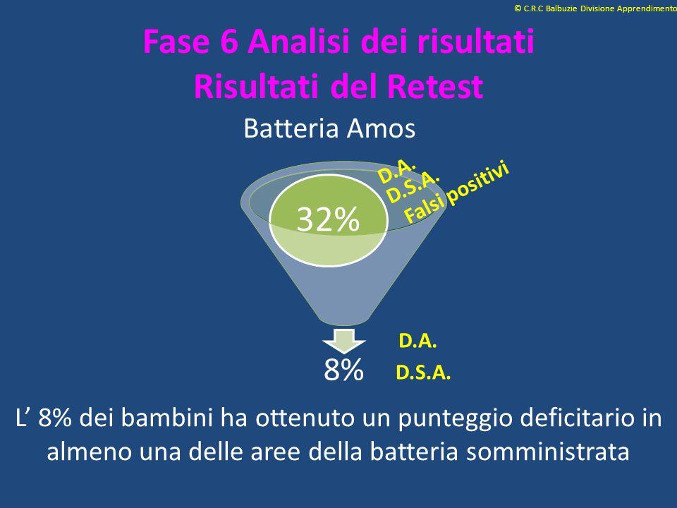 Batteria Amos © C.R.C Balbuzie Divisione Apprendimento L 8% dei bambini ha ottenuto un punteggio deficitario in almeno una delle aree della batteria s