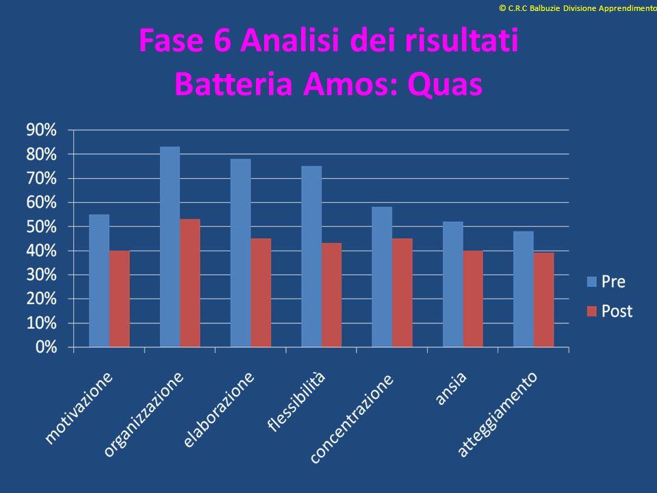 Fase 6 Analisi dei risultati Batteria Amos: Quas © C.R.C Balbuzie Divisione Apprendimento