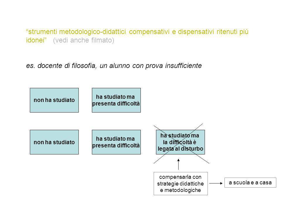 strumenti metodologico-didattici compensativi e dispensativi ritenuti più idonei (vedi anche filmato) es.