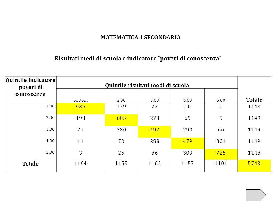 MATEMATICA I SECONDARIA Risultati medi di scuola e indicatore poveri di conoscenza Quintile indicatore poveri di conoscenza Quintile risultati medi di
