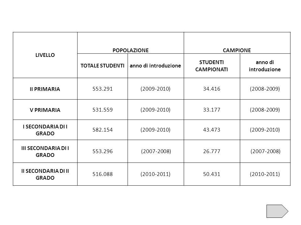 LIVELLO POPOLAZIONECAMPIONE TOTALE STUDENTIanno di introduzione STUDENTI CAMPIONATI anno di introduzione II PRIMARIA553.291(2009-2010)34.416(2008-2009) V PRIMARIA531.559(2009-2010)33.177(2008-2009) I SECONDARIA DI I GRADO 582.154(2009-2010)43.473(2009-2010) III SECONDARIA DI I GRADO 553.296 (2007-2008)26.777 (2007-2008) II SECONDARIA DI II GRADO 516.088(2010-2011)50.431(2010-2011)