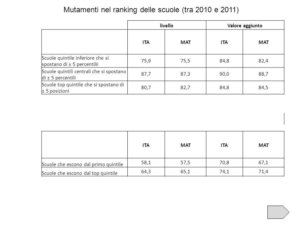 Mutamenti nel ranking delle scuole (tra 2010 e 2011) livelloValore aggiunto ITAMATITAMAT Scuole quintile inferiore che si spostano di ± 5 percentilii 75,975,584,882,4 Scuole quintili centrali che si spostano di ± 5 percentili 87,787,390,088,7 Scuole top quintile che si spostano di ± 5 posizioni 80,782,784,884,5 ITAMATITAMAT Scuole che escono dal primo quintile 58,157,570,867,1 Scuole che escono dal top quintile 64,365,174,171,4