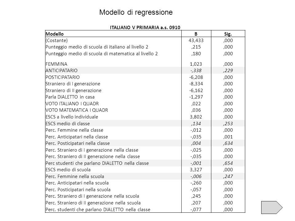 Modello di regressione ITALIANO V PRIMARIA a.s. 0910 ModelloBSig. (Costante)43,433,000 Punteggio medio di scuola di italiano al livello 2,215,000 Punt
