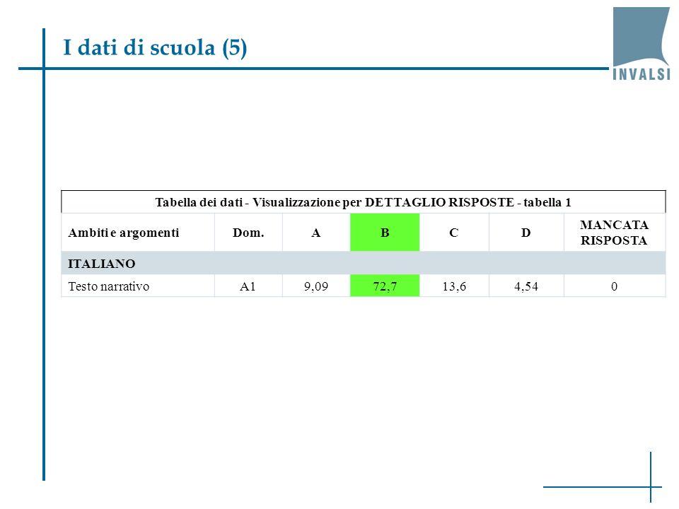 Tabella dei dati - Visualizzazione per DETTAGLIO RISPOSTE - tabella 1 Ambiti e argomentiDom.ABCD MANCATA RISPOSTA ITALIANO Testo narrativoA19,0972,713,64,540 I dati di scuola (5)