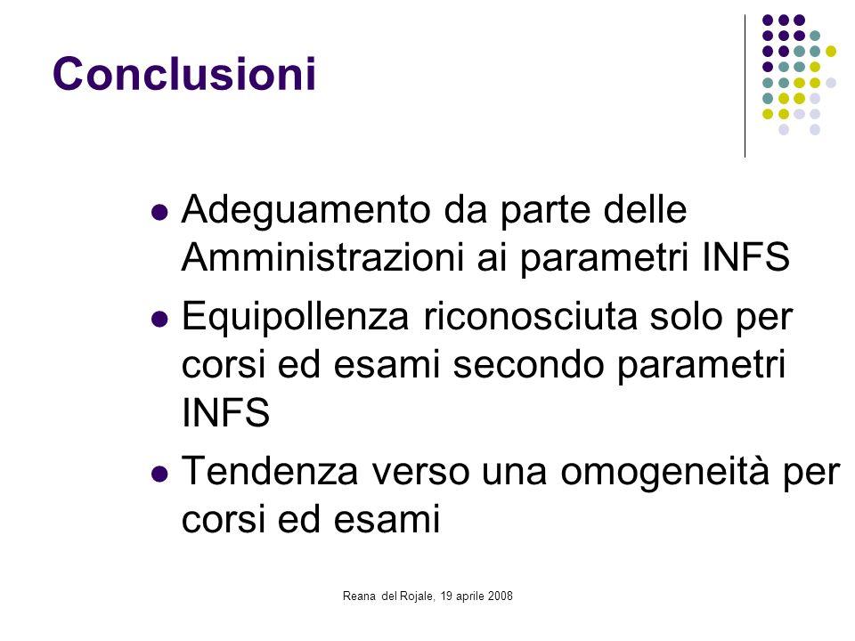 Reana del Rojale, 19 aprile 2008 Conclusioni Adeguamento da parte delle Amministrazioni ai parametri INFS Equipollenza riconosciuta solo per corsi ed
