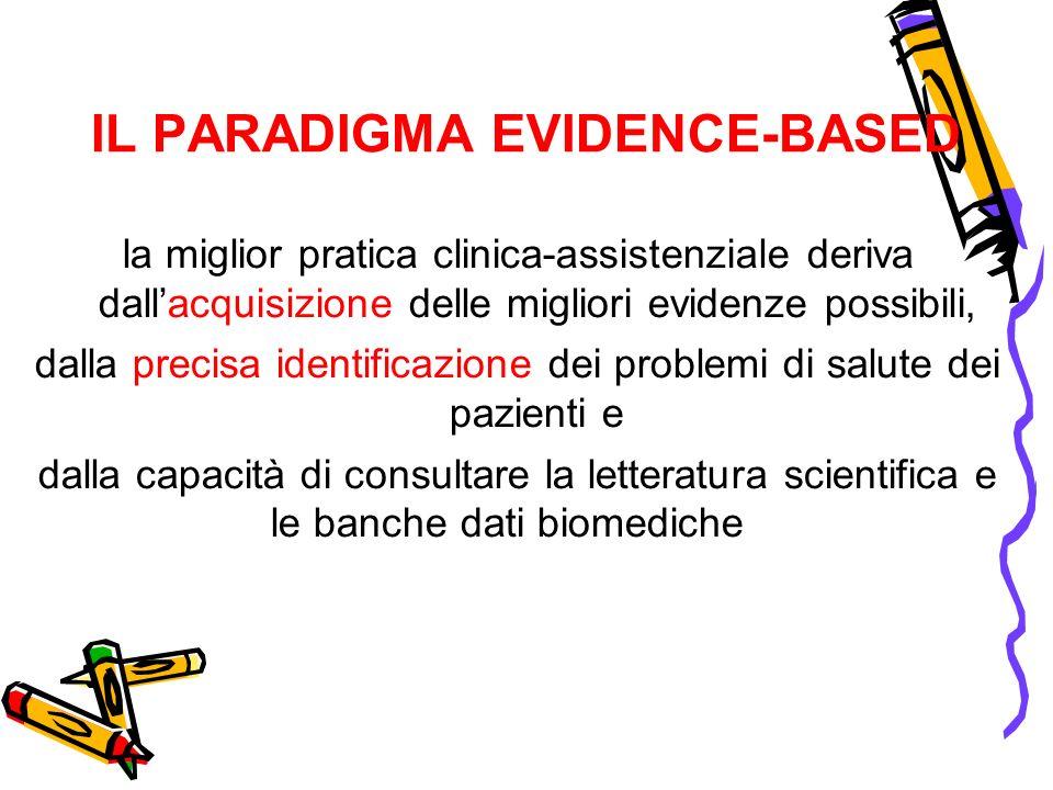 IL PARADIGMA EVIDENCE-BASED la miglior pratica clinica-assistenziale deriva dallacquisizione delle migliori evidenze possibili, dalla precisa identifi