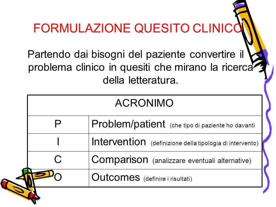 FORMULAZIONE QUESITO CLINICO Partendo dai bisogni del paziente convertire il problema clinico in quesiti che mirano la ricerca della letteratura. Outc