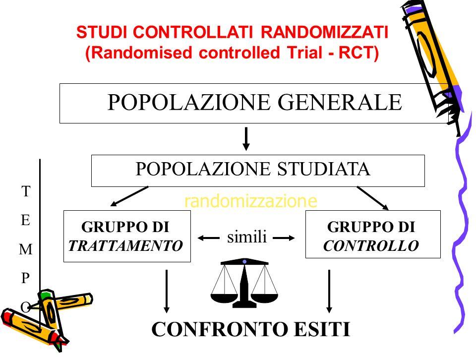 STUDI CONTROLLATI RANDOMIZZATI (Randomised controlled Trial - RCT) GRUPPO DI TRATTAMENTO randomizzazione POPOLAZIONE STUDIATA GRUPPO DI CONTROLLO CONF
