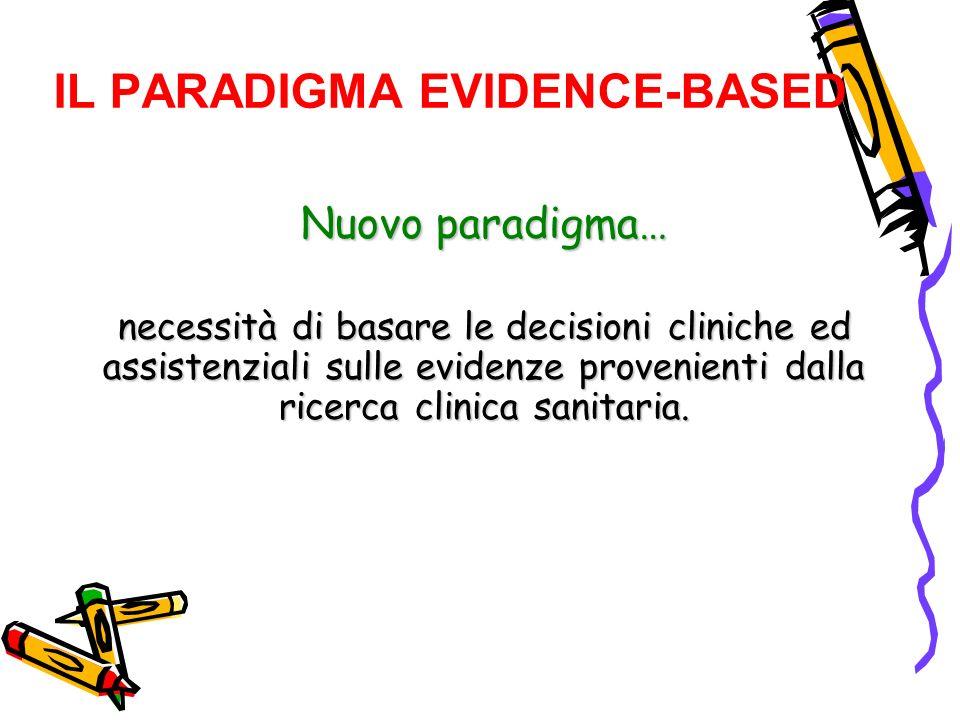 IL PARADIGMA EVIDENCE-BASED Nuovo paradigma… necessità di basare le decisioni cliniche ed assistenziali sulle evidenze provenienti dalla ricerca clini