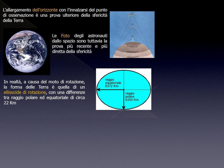 Le Foto degli astronauti dallo spazio sono tuttavia la prova più recente e più diretta della sfericità Lallargamento dellorizzonte con linnalzarsi del