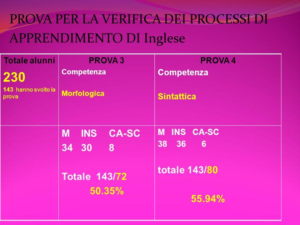 PROVA PER LA VERIFICA DEI PROCESSI DI APPRENDIMENTO DI Inglese Totale alunni 230 143 hanno svolto la prova PROVA 3 Competenza Morfologica PROVA 4 Comp