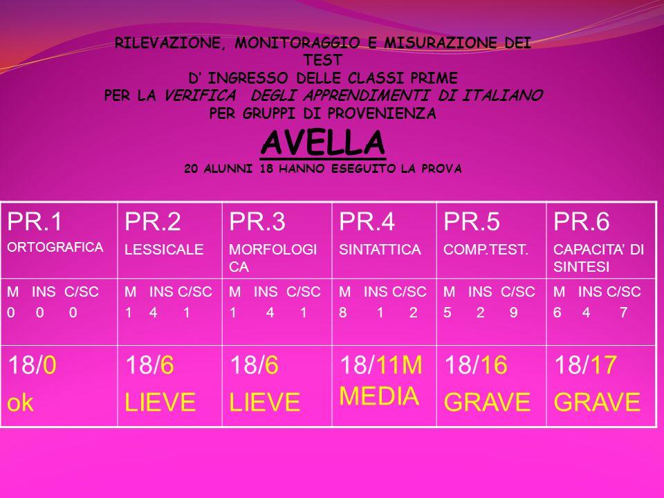RILEVAZIONE, MONITORAGGIO E MISURAZIONE DEI TEST D INGRESSO DELLE CLASSI PRIME PER LA VERIFICA DEGLI APPRENDIMENTI DI ITALIANO PER GRUPPI DI PROVENIEN