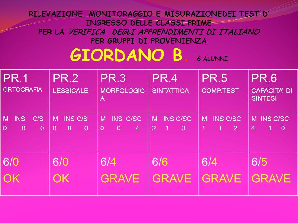 RILEVAZIONE, MONITORAGGIO E MISURAZIONEDEI TEST D INGRESSO DELLE CLASSI PRIME PER LA VERIFICA DEGLI APPRENDIMENTI DI ITALIANO PER GRUPPI DI PROVENIENZ