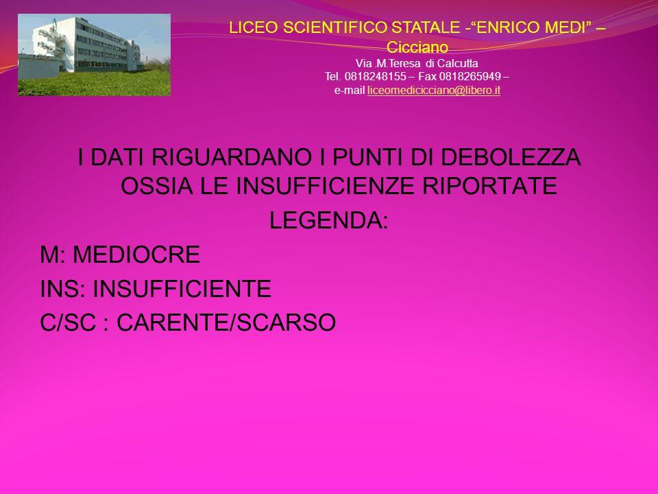 RILEVAZIONE, MONITORAGGIO E MISURAZIONEDEI TEST D INGRESSO DELLE CLASSI PRIME PER LA VERIFICA DEGLI APPRENDIMENTI DI ITALIANO PER GRUPPI DI PROVENIENZA SAVIANO 9 ALUNNI 8 SP PR.1 ORTOGRAFIA PR.2 LESSICALE PR.3 MORFOLOGI CA PR.4 SINTATTICA PR.5 COMP.TEST PR.6 CAPACITA DI SINTESI M INS C/S 0 0 0 M INS C/S 0 3 3 M INS C/SC 0 0 0 M INS C/SC 0 0 0 M INS C/SC 2 2 1 M INS C/SC 4 0 0 8/0 OK 8/6 GRAVE 8/0 OK 8/0 OK 8/5 MEDIO 8/4 MEDIO