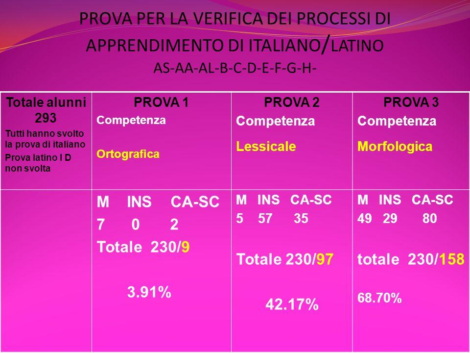 PROVA PER LA VERIFICA DEI PROCESSI DI APPRENDIMENTO DI ITALIANO Totale alunni 293 PROVA 4 Competenza sintattica PROVA 5 Competenza testuale PROVA 6 Capacità di sintesi M INS CA-SC 34127 47 totale 230/208 90.43% M INS CA-SC 60 64 62 totale 230/186 80.87% M INS CA-SC 87 22 17 totale 230/126 54.78%