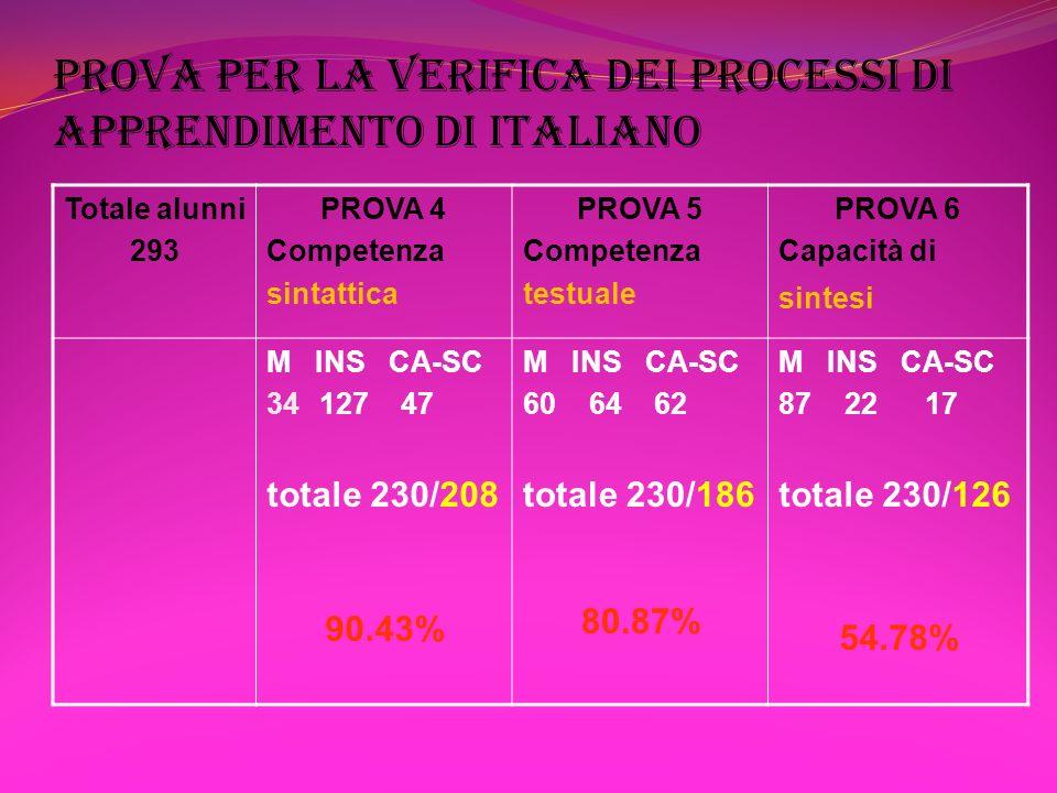 PROVA PER LA VERIFICA DEI PROCESSI DI APPRENDIMENTO DI ITALIANO Totale alunni 293 PROVA 4 Competenza sintattica PROVA 5 Competenza testuale PROVA 6 Ca