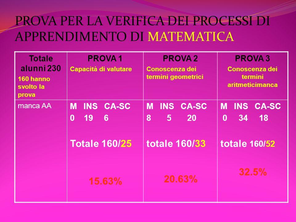 PROVA PER LA VERIFICA DEI PROCESSI DI APPRENDIMENTO DI MATEMATICA Totale alunni 230 160 hanno svolto la prova PROVA 4 Capacità di passare dal linguaggio verbale al simbolico PROVA 5 Capacità di passare dal linguaggio simbolico al verbale PROVA 6 Capacità di calcolo M INS CA-SC 2 21 9 Totale 160/32 20.00% M INS CA-SC 0 21 61 totale 160/82 51.25% M INS CA-SC 6 46 33 totale 160/85 53.13%