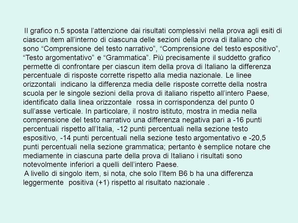 Il grafico n.5 sposta lattenzione dai risultati complessivi nella prova agli esiti di ciascun item allinterno di ciascuna delle sezioni della prova di italiano che sono Comprensione del testo narrativo, Comprensione del testo espositivo, Testo argomentativo e Grammatica.