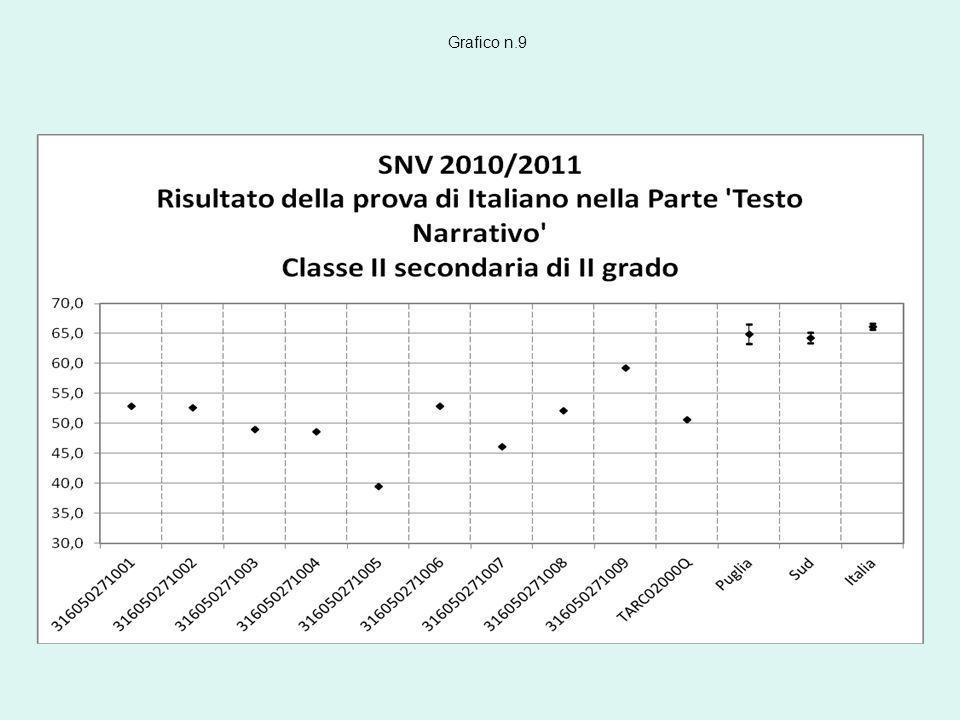 Grafico n.9