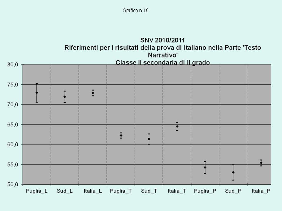 Grafico n.10