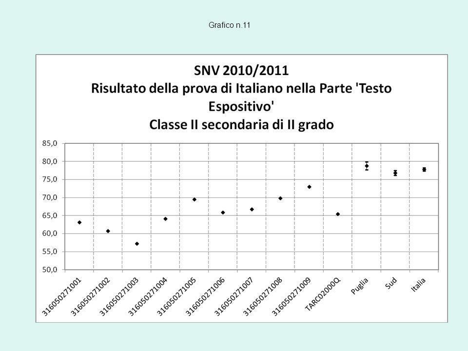 Grafico n.11