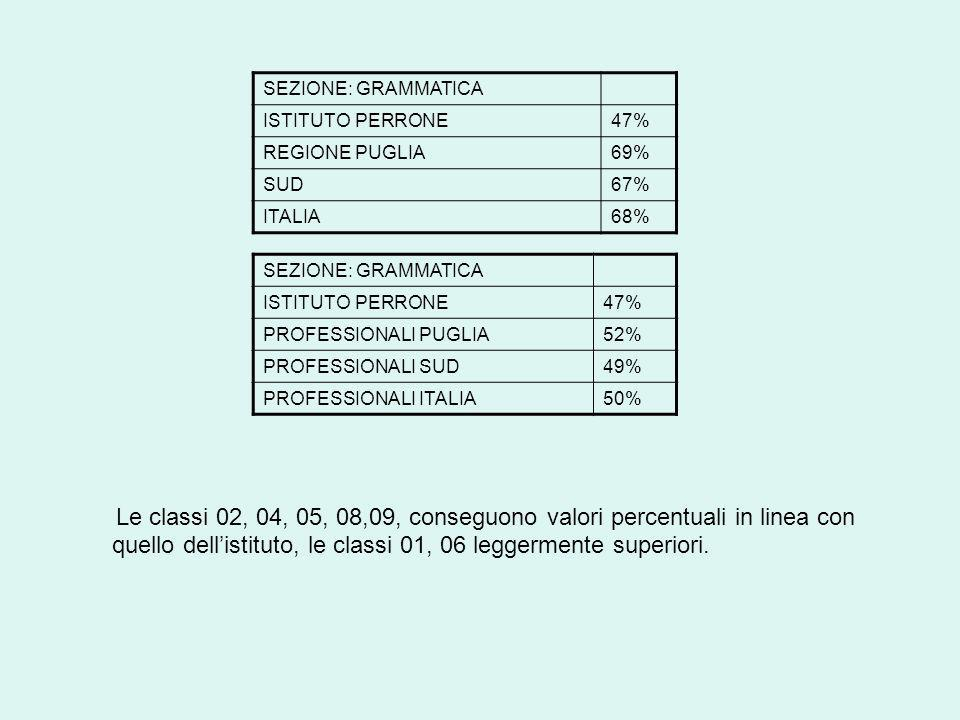 Le classi 02, 04, 05, 08,09, conseguono valori percentuali in linea con quello dellistituto, le classi 01, 06 leggermente superiori.