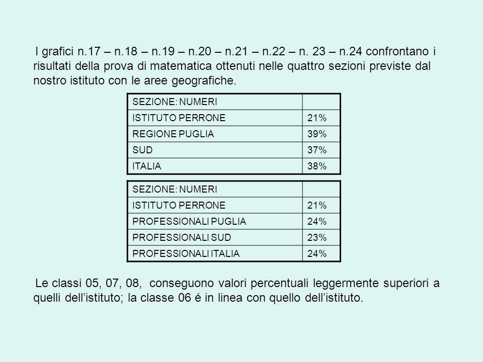 I grafici n.17 – n.18 – n.19 – n.20 – n.21 – n.22 – n.
