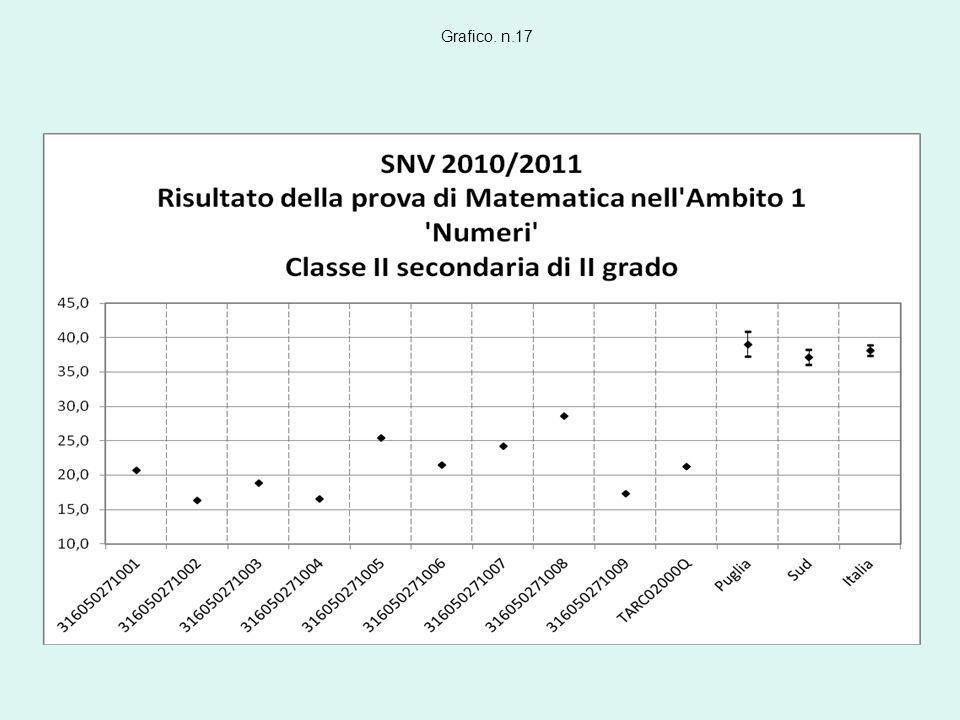 Grafico. n.17
