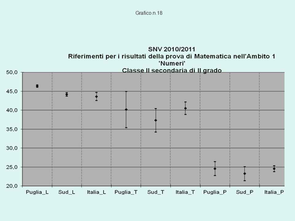 Grafico.n.18