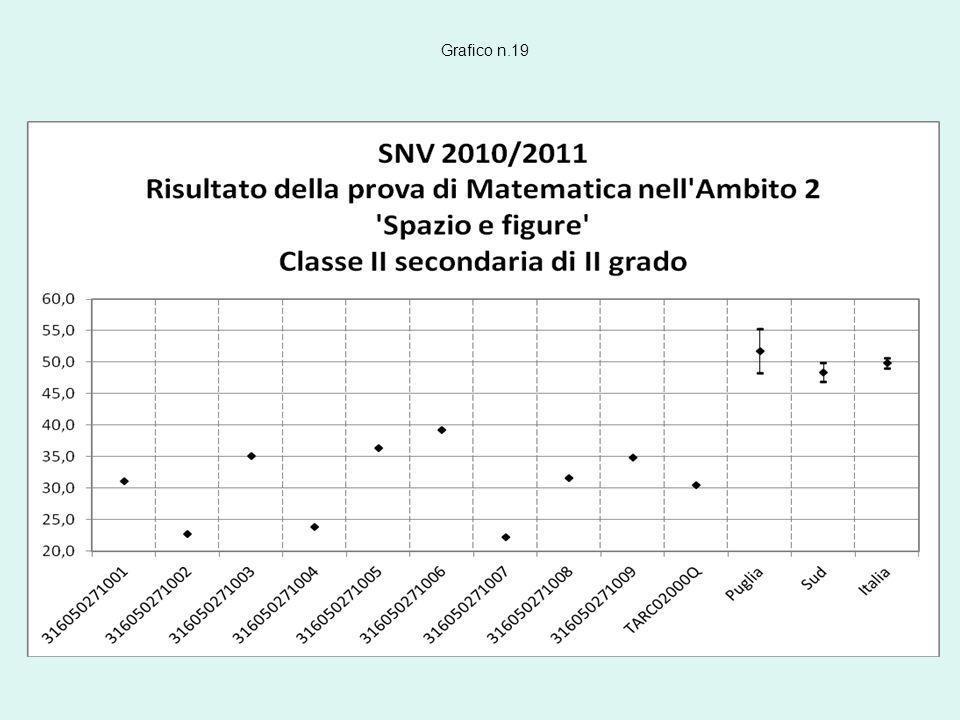 Grafico n.19