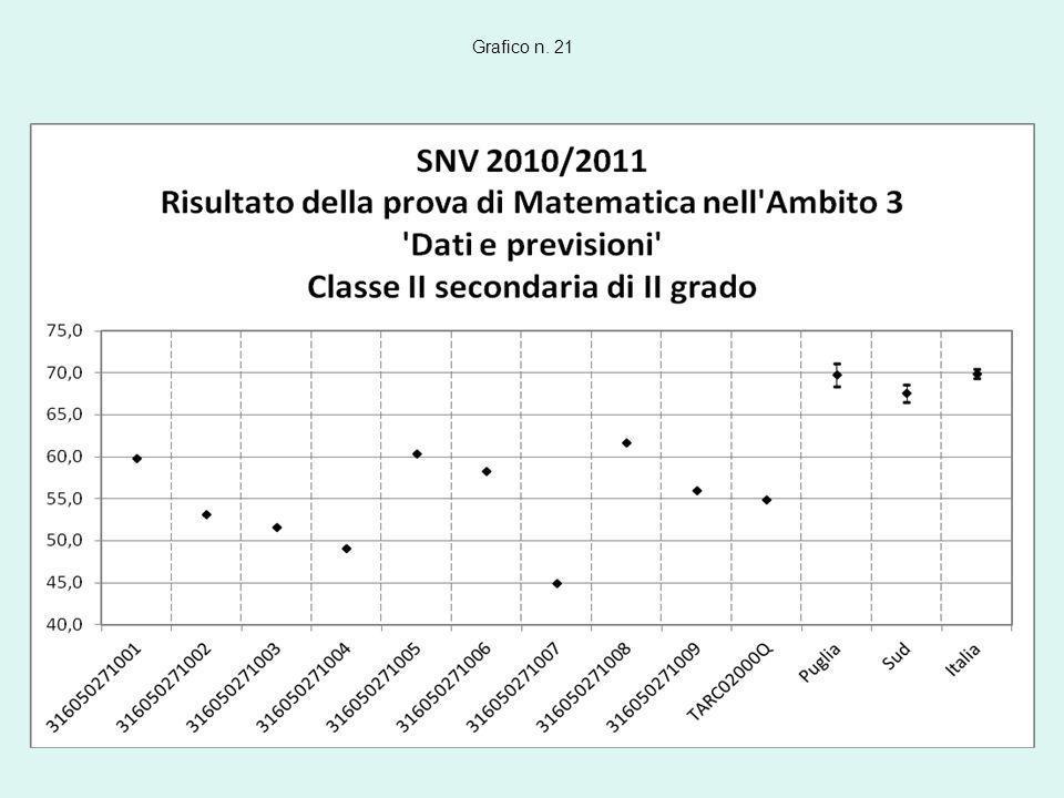 Grafico n. 21