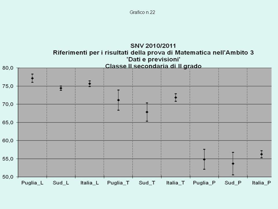 Grafico n.22