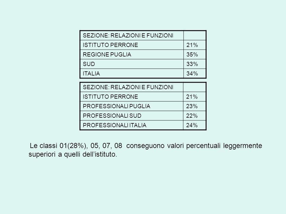 Le classi 01(28%), 05, 07, 08 conseguono valori percentuali leggermente superiori a quelli dellistituto.