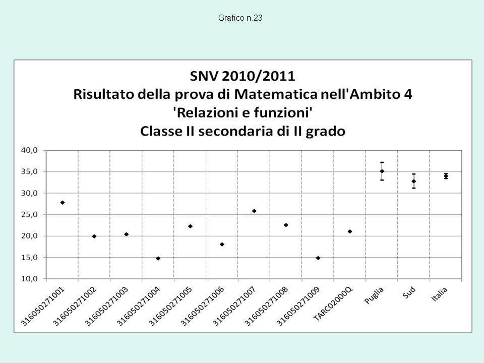 Grafico n.23